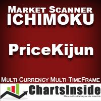 CI DashBoard Ichimoku Price Kijun