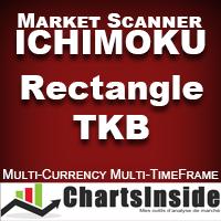 CI DashBoard Ichimoku Rectangle TKB