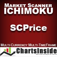 CI DashBoard Ichimoku SCPrice