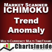 CI DashBoard Ichimoku Trend Anomaly