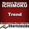 CI DashBoard Ichimoku Trend