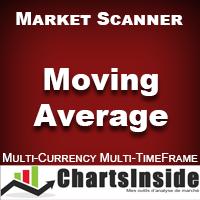 CI DashBoard Moving Average