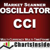 CI DashBoard Oscillator CCI