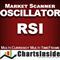 CI DashBoard Oscillator RSI