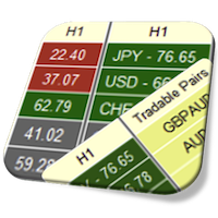 Currency Strength Meter Pro Dashboard for MT4