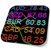 Currency Strength Meter Pro Graph for MT4