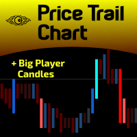 Price Trail Chart