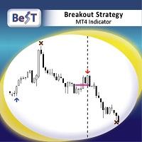 BeST Breakout Strategy