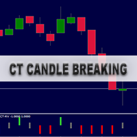 CT Candle Breaking