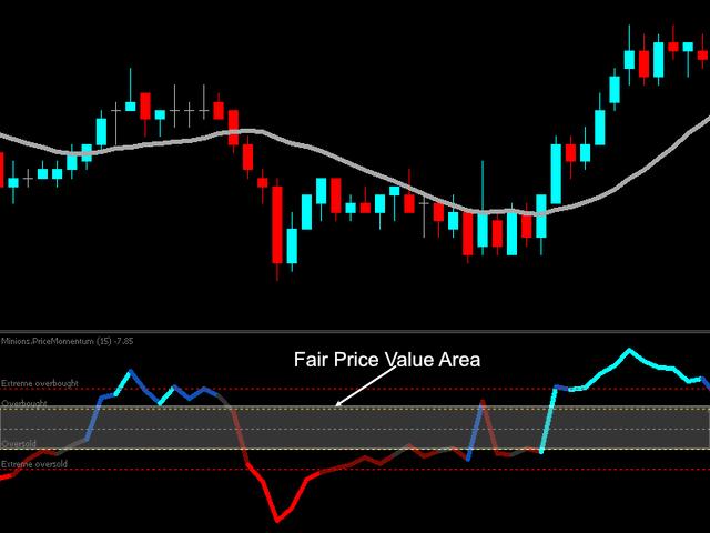 Price Momentum