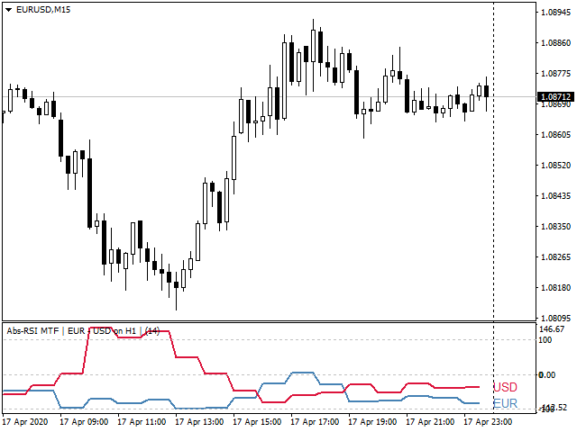 RSI Basket Currency Strenght