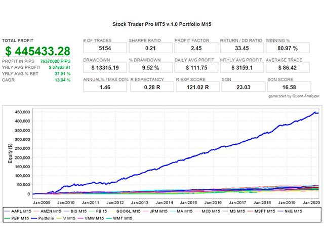 Stock Trader Pro MT5
