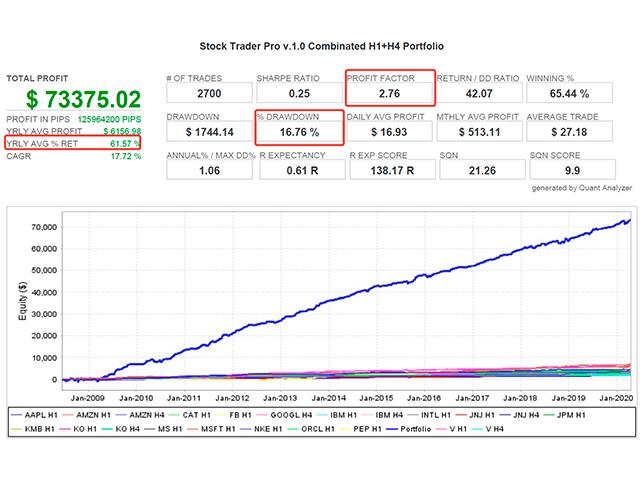 Stock Trader Pro