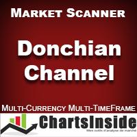 CI DashBoard Donchian Channel