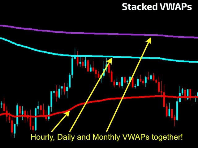 Stackable VWAP