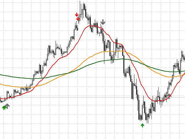 WF Indicator