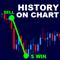 LT History On Chart