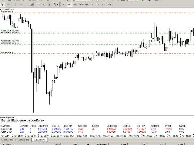 Download The Better Iexposure Technical Indicator For Metatrader