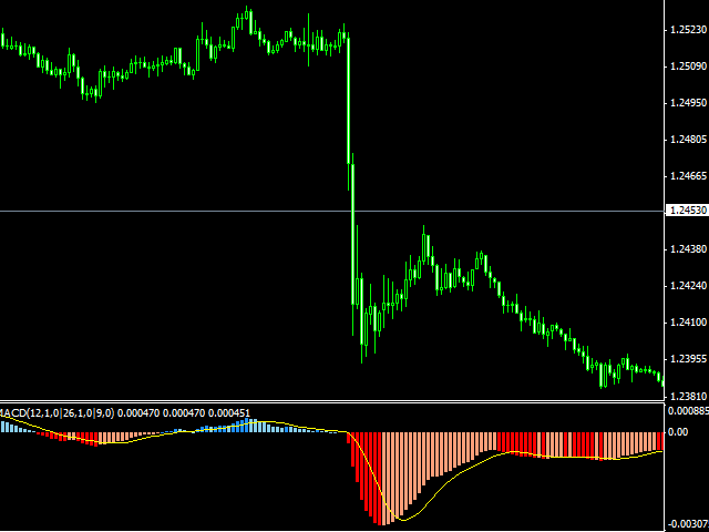 Extended MultiColored MACD