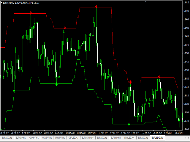 Indicator channel forex