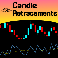 Candle Retracements