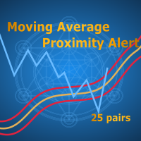 Moving Average Proximity Alert Multiple Pairs