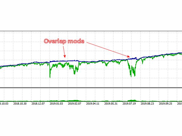 Rebate System Overlap