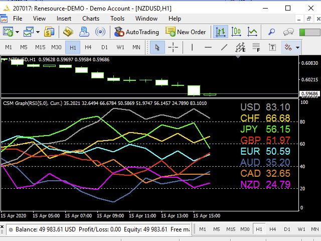 Currency Strength Meter Pro Graph for MT5
