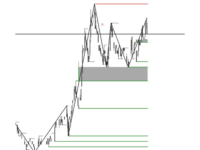 Liquidity Levels