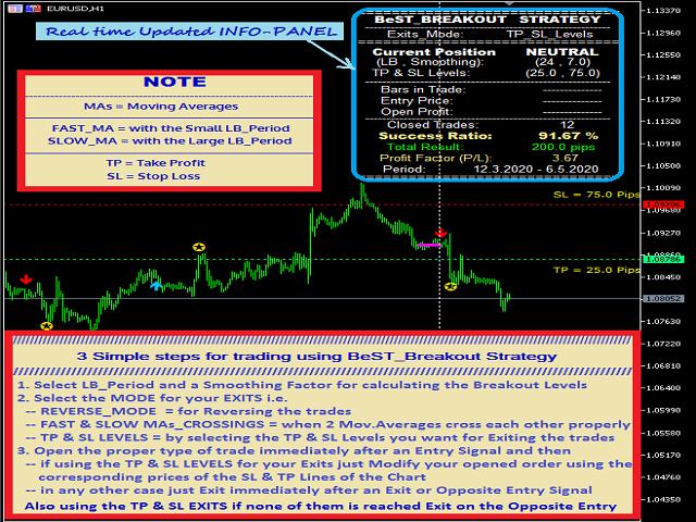 BeST Breakout Strategy MT5
