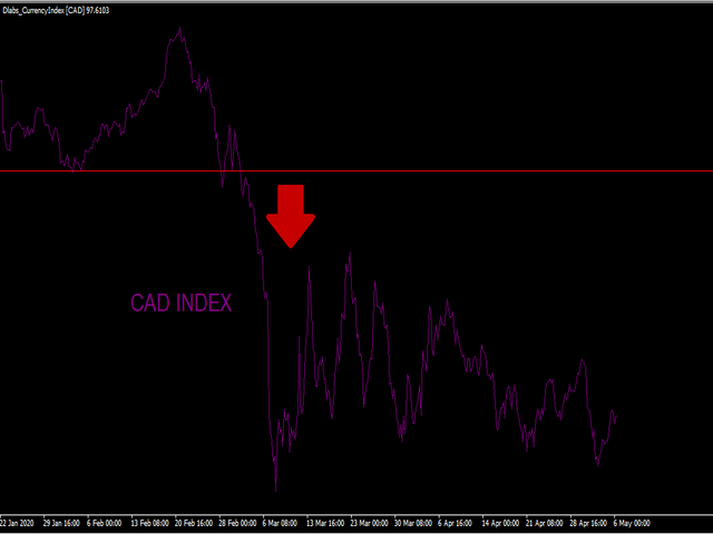 Currency Index Forex