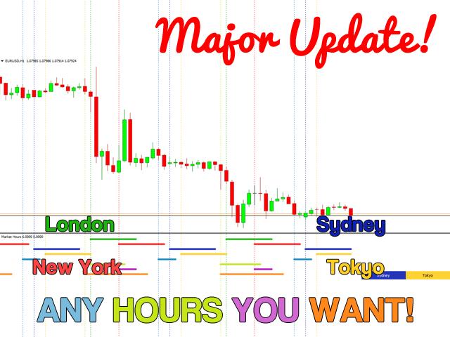 Market Hours MT4