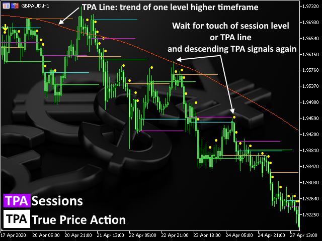 TPA True Price Action MT5 Indicator