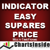 CI Indicator Easy Sup And Res Price