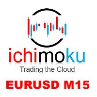 EuroDollar Ichimoku M15