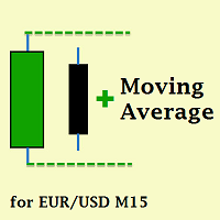 Inside Bar and Moving Average