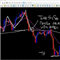 Tripple Moving Averages With Alert