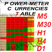 PowerMeter Currencies Table inChart