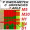 PowerMeter Currencies Table inChart