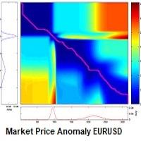 Market Price Anomaly EURUSD