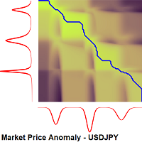 Market Price Anomaly USDJPY