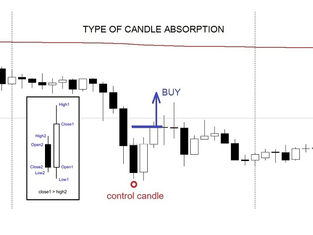 Assistant candle absorption and Easy order