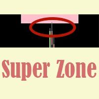 Super Zone indicator