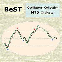 BeST Oscillators Collection MT5