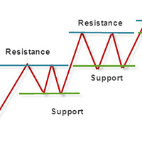 DigiPipsFX Support Resistance Zones