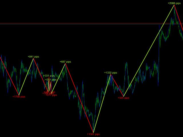 ABC Trend Detector Pro MT5