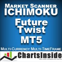 CI DashBoard Ichimoku Future Twist MT5
