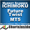 CI DashBoard Ichimoku Future Twist MT5