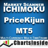 CI DashBoard Ichimoku Price Kijun MT5