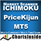 CI DashBoard Ichimoku Price Kijun MT5